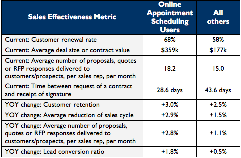 better-sales-effectiveness