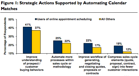 strategic-actions-with-online-scheduling
